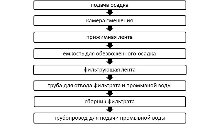 Барабанный фильтр-пресс типа «