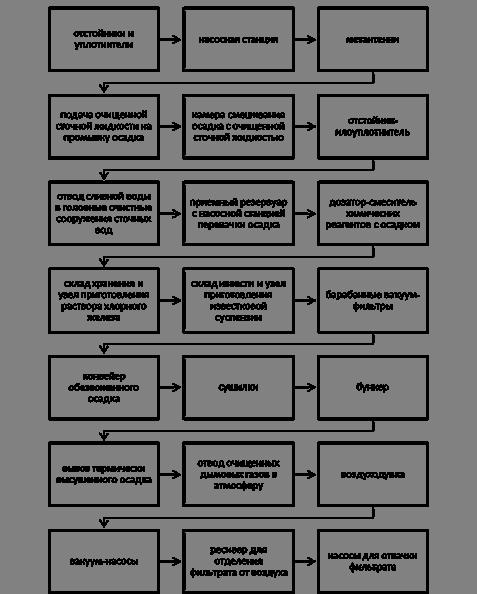 Барабанные вакуум-фильтры со